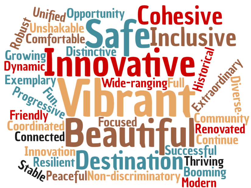 Word Cloud_future Cape